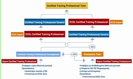 Certified Training Professional Development